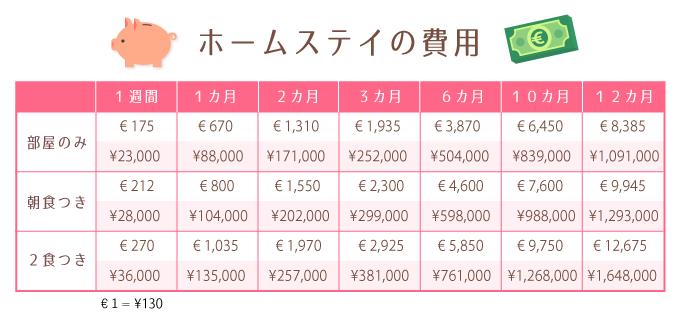 ドイツのホームステイ料金表