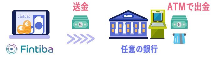 Fintiba内のお金を現金で引き出すには別の銀行口座が必要